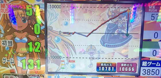 秘宝伝The Last10000枚OVER