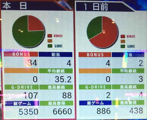 機動戦士ガンダム覚醒円グラフ