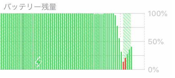 充電しながらの高画質ニコ生配信時のバッテリー消費量