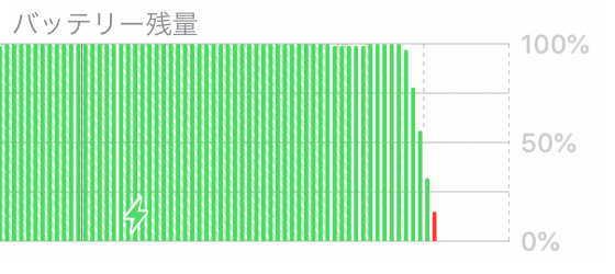 高画質ニコ生配信時のバッテリー消費量