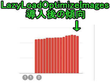 Lazy Load - Optimize Images導入後の傾向