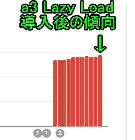 a3 Lazy Load導入後のサーチコンソールへの結果