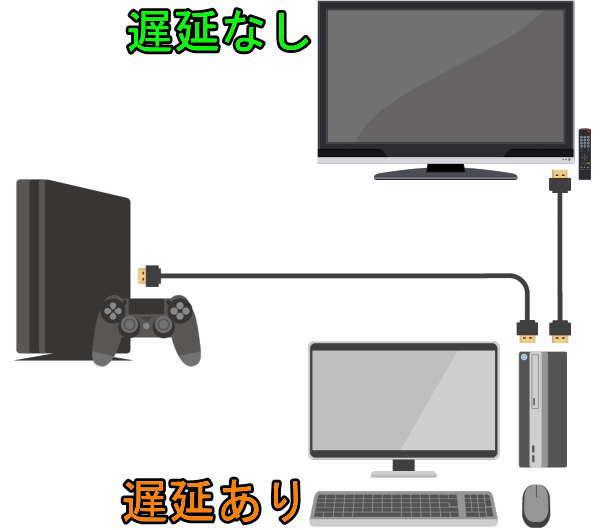 ゲーム機とキャプチャーボードとパススルー出力接続イメージ