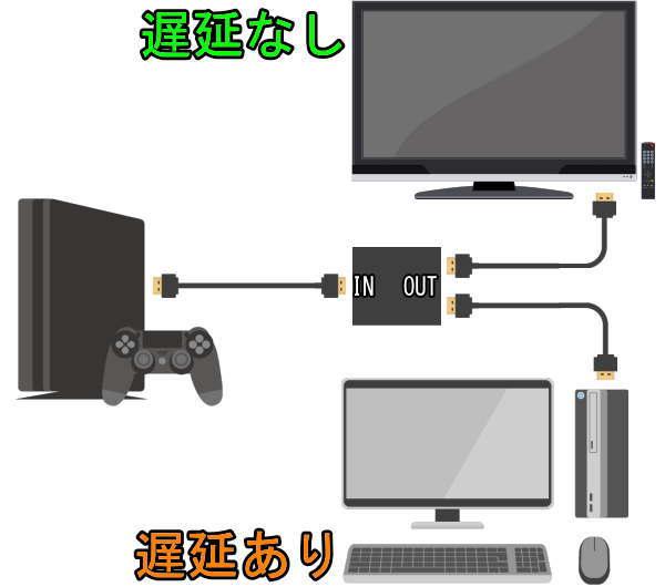 ゲーム機とキャプチャーボードと分配器出力接続イメージ